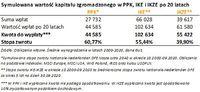 Symulowana wartość kapitału zgromadzonego w PPK, IKE i IKZE po 20 latach