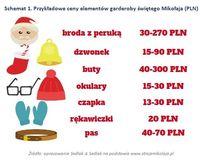 Schemat 1. Przykładowe ceny elementów garderoby świętego Mikołaja