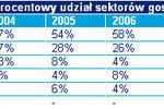 Europa Środkowa: najlepsze spółki 2009
