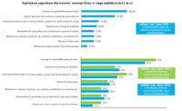 Największe zagrożenie dla wzrostu/ rozwoju firmy w ciągu najbliższych 12 m-cy