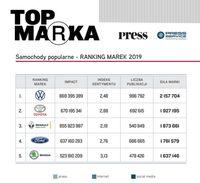 Samochody popularne - RANKING MAREK 2019