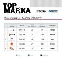 Producenci papieru - RANKING MAREK 2019