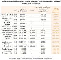 Wynagrodzenia i ich wysokości dla najwyżej opłacanych dyrektorów Berkshire Hathaway