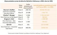 Akcje posiadane przez dyrektorów Berkshire Hathaway w 2021 roku