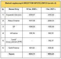 Wartość kredytów hipotecznych sprzedanych przez ZFPF oraz OF w IV kw. 2020 r. i I kw. 2021 r.