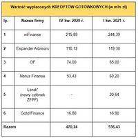 Wartość kredytów gotówkowych sprzedanych przez członków ZFPF oraz OF w IV kw. 2020 r.  i I kw. 2021