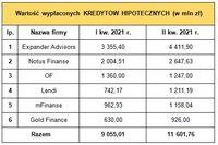 Wartość kredytów hipotecznych sprzedanych przez ZFPF i firmę OF w I kw. 2021 r. i II kw. 2021 r.