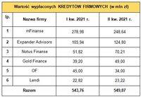 Wartość kredytów firmowych sprzedanych przez ZFPF i firmę OF w I kw. 2021 r. i II kw. 2021 r