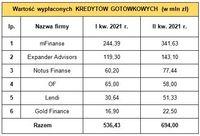 Wartość kredytów gotówkowych sprzedanych przez ZFPF i firmę OF w I kw. 2021 r. i II kw. 2021 r.