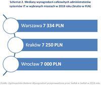 Schemat 2. Mediany wynagrodzeń administratorów systemów IT w wybranych miastach w 2018 roku