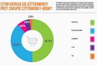 Czym kierują się użytkownicy przy zakupie czytników ebook?