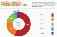Najcześciej wybierana przekątna czytników e-book
