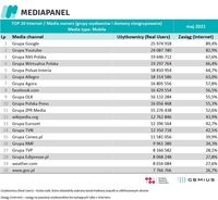 Top20 wydawców, z których korzysta najwięcej internautów - urządzenia mobilne