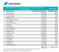 Top20 wydawców, z których korzysta najwięcej internautów - wszystkie urządzenia