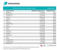 Top20 domen, z których korzysta najwięcej internautów - wszystkie urządzenia