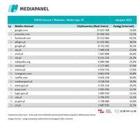 Top20 domen, z których korzysta najwięcej internautów - komputery osobiste i laptopy