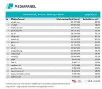Top20 domen, z których korzysta najwięcej internautów - urządzenia mobilne