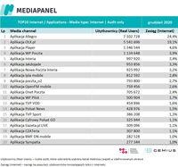 TOP20 audytowanych aplikacji, z których korzysta najwięcej internautów