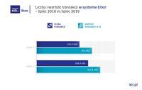Liczba i wartość operacji w systemie Elixir