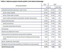 Wybrane pozycje rachunku zysków i strat sektora bankowego