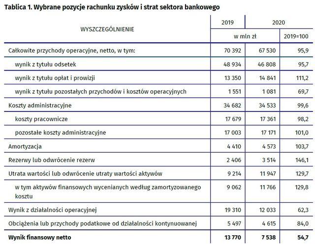 Wyniki finansowe banków 2020