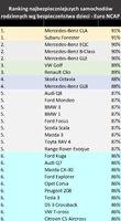 Ranking najbezpieczniejszych samochodów 1-6