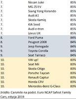 Ranking najbezpieczniejszych samochodów 7-10