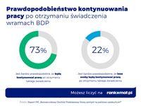 Kontynuowanie pracy przy BDP
