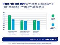 Poparcie dla BDP a wiedza
