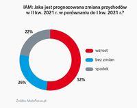 Jaka jest prognozowana zmiana przychodów w II kw. 2021? (producenci części na rynek wtórny)