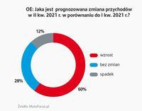 Jaka jest prognozowana zmiana przychodów w II kw. 2021? (producenci części na pierwszy montaż)