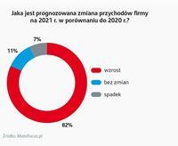 Jaka jest prognozowana zmiana przychodów firmy na 2021? (dystrybucja)