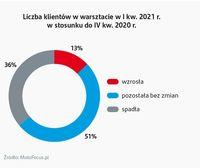 Liczba klientów w warsztacie w I kw. 2021 r.