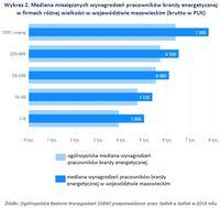 Wykres 2. Mediana wynagrodzeń w branży energetycznej w firmach różnej wielkości w mazowieckim