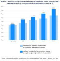 Wykres 3. Mediana wynagrodzenia w branży energetycznej z różnym stażem pracy w mazowieckim