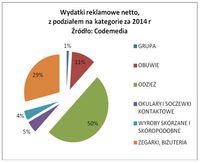 Wydatki reklamowe netto w 2014 r. - podział na kategorie