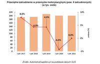 Przeciętne zatrudnienie w przemyśle motoryzacyjnym