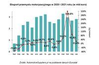 Eksport przemysłu motoryzacyjnego w 2020 i 2021 roku