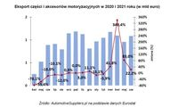 Eksport części i akcesoriów motoryzacyjnych w 2020 i 2021 roku