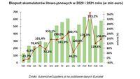 Eksport akumulatorów litowo-jonowych w 2020 i 2021 roku