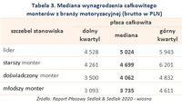 Tabela 3. Mediana wynagrodzenia całkowitego  monterów z branży motoryzacyjnej