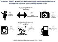 Schemat 2. Benefity, które są najczęściej i najrzadziej oferowane doświadczonym pracownikom fizyczny