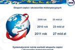 Niezależny rynek motoryzacyjny w Polsce
