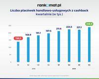 Liczba placówek handlowo-usługowych z cashback