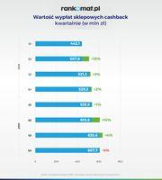 Wartość wypłat sklepowych cashback kwartalnie (w mln zł)_v2