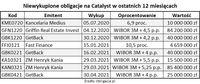 Niewykupione obligacje na Catalyst w ostatnich 12 miesiącach