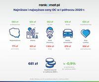 Najniższe i najwyższe ceny OC w I półroczu 2020 r.