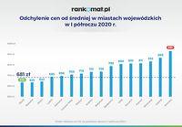 Odchylenie cen od średniej w miastach wojewódzkich w I półroczu 2020 r.