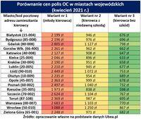 Porównanie cen polis OC w miastach wojewódzkich - kwiecień 2021