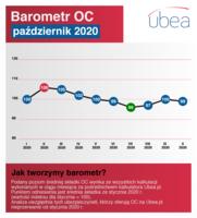 Barometr OC - październik 2020